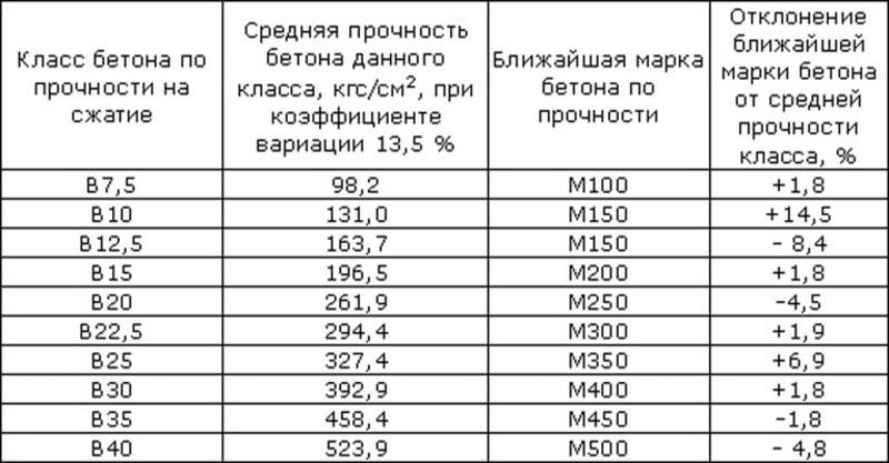 средняя прочность серий контрольных образцов бетона мпа