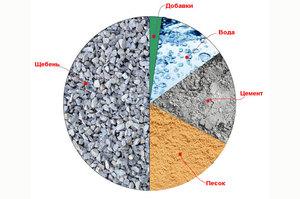Пропорции бетона м600 контакт бетон